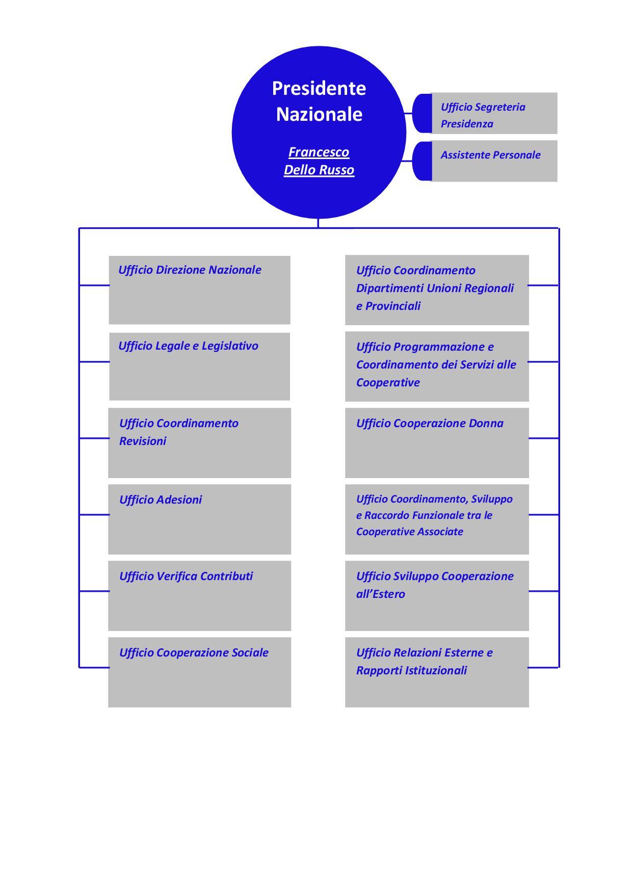 infografica organigramma UNICOOP Roma