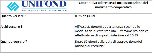 tabella riassuntiva sul contributo mutualistico del 3% per le cooperative