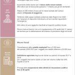 slide con riassunto del Decreto Legge Sostegni del 19 03 21 pagina 6